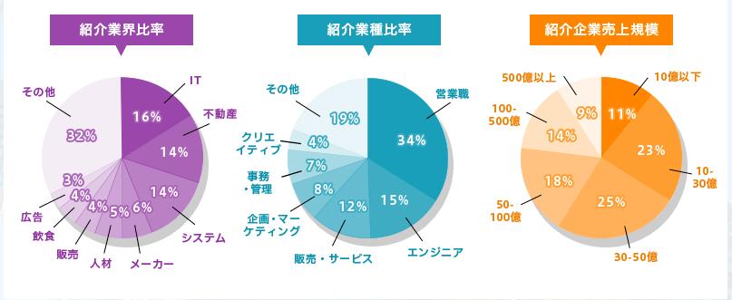 業界・業種等の紹介割合